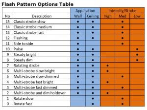 flash_patterns_chart